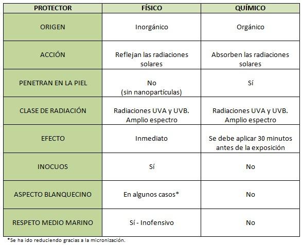 Protector solar físico vs. Protector solar químico
